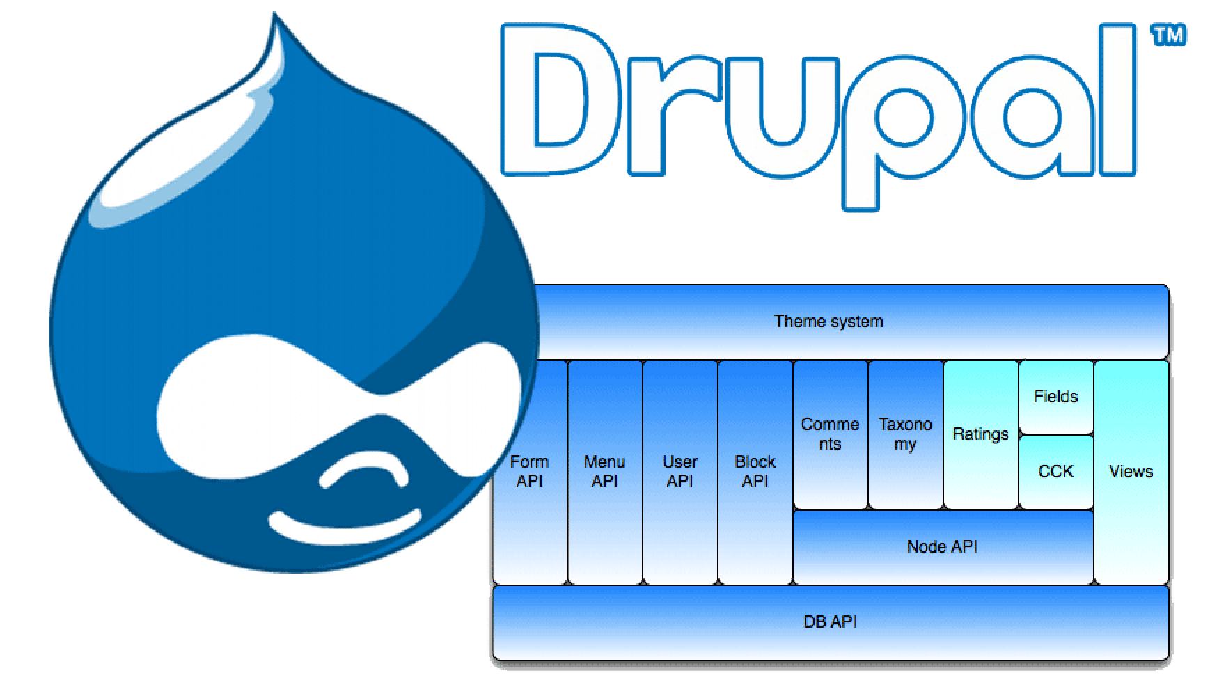 Free Open Source Drupal Themes